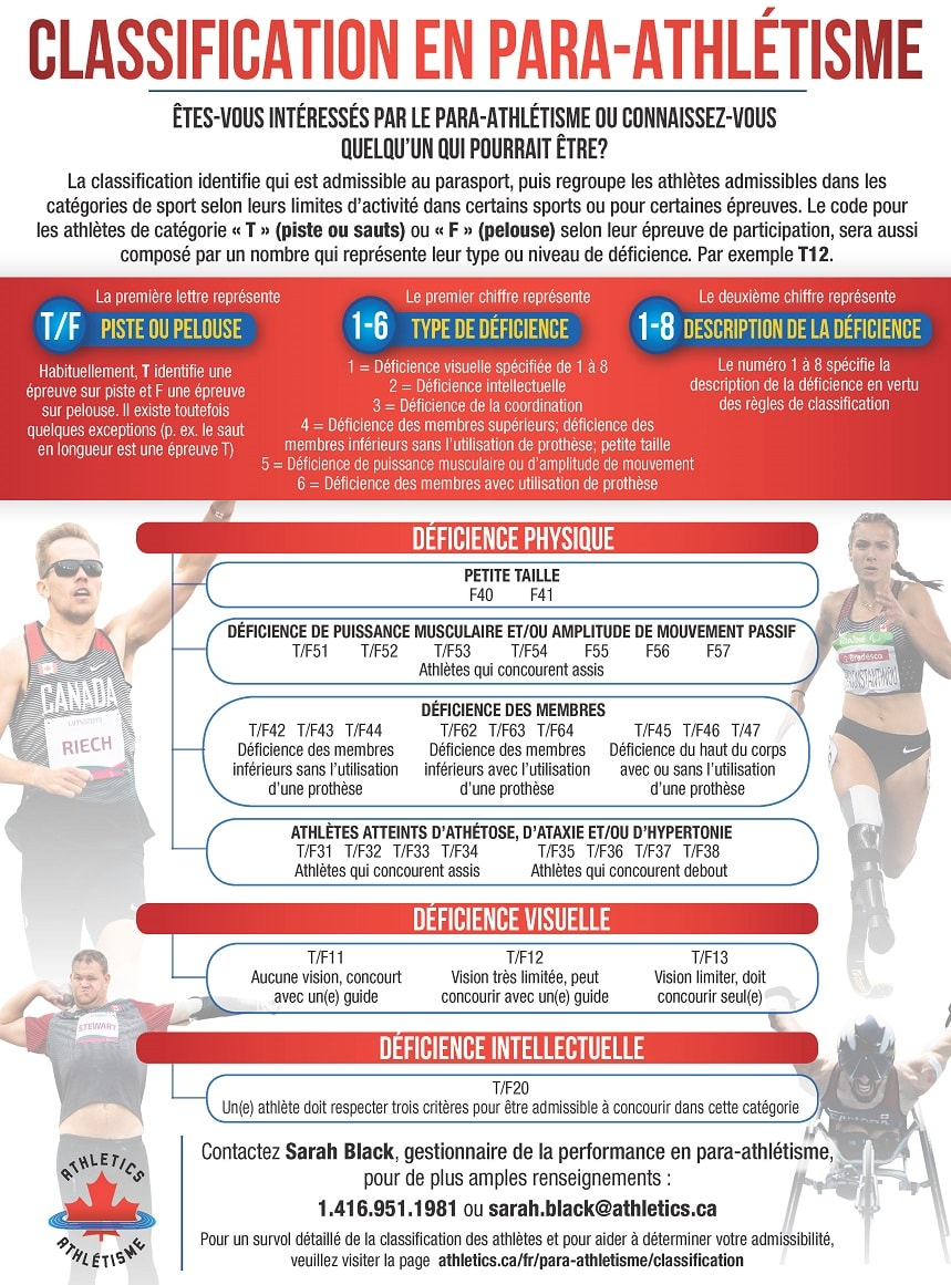 Classification en para-athlétisme Feb 19