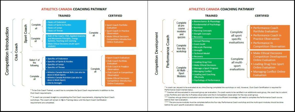 coach certification athletics canada