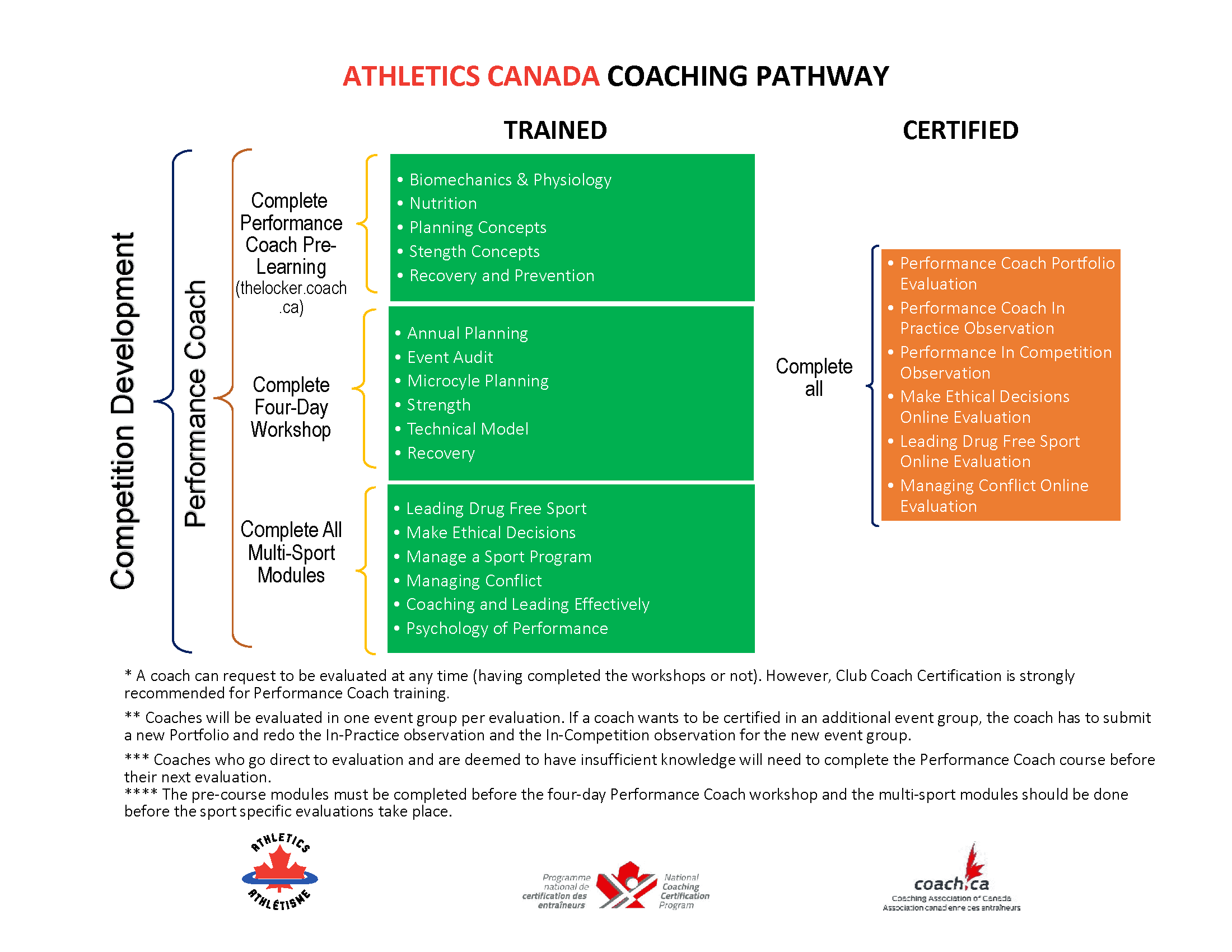 Nccp Program Athletics Canada